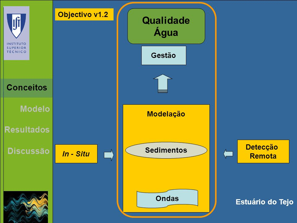 Qualidade Água Conceitos Modelo Resultados Discussão Objectivo v1.2