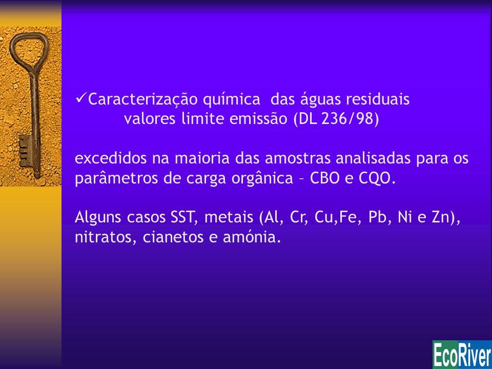 Caracterização química das águas residuais