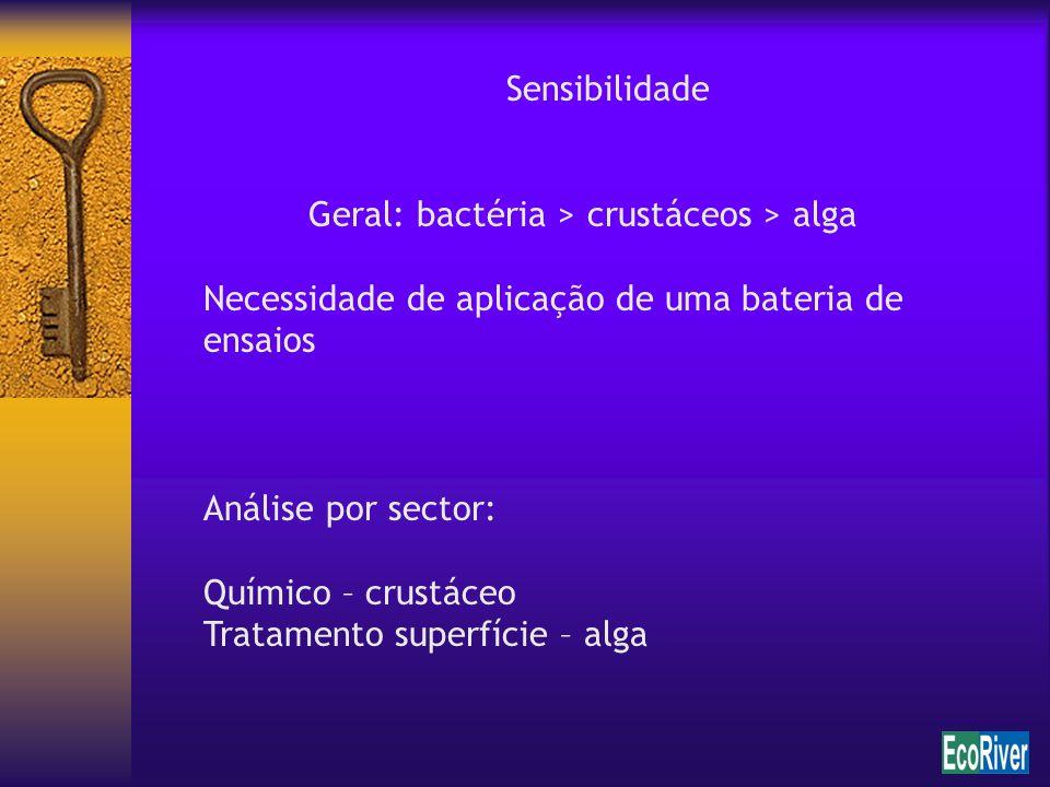 Sensibilidade Geral: bactéria > crustáceos > alga. Necessidade de aplicação de uma bateria de ensaios.