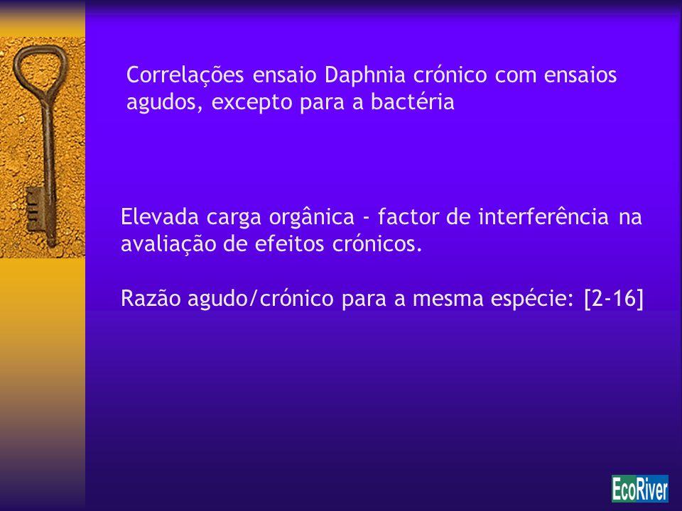 Correlações ensaio Daphnia crónico com ensaios agudos, excepto para a bactéria