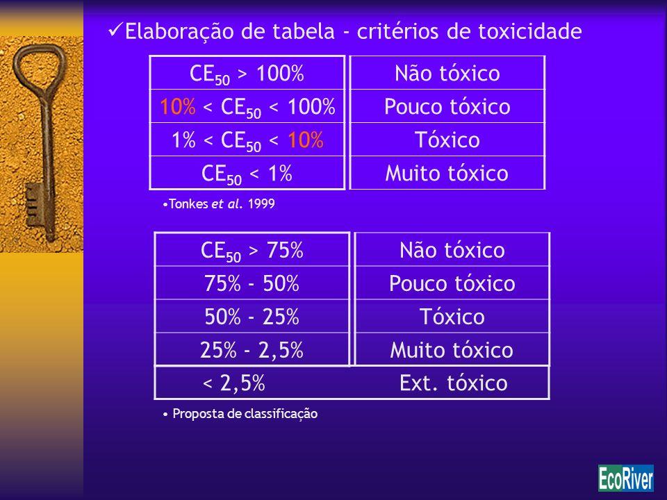 Elaboração de tabela - critérios de toxicidade CE50 > 100%