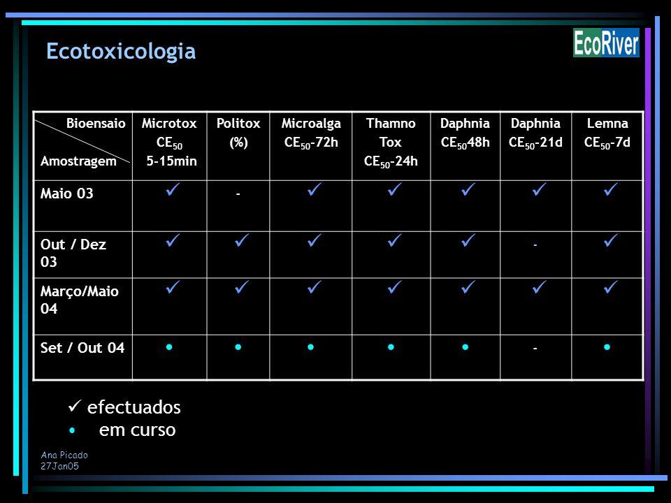 Ecotoxicologia efectuados em curso Maio 03 - Out / Dez 03