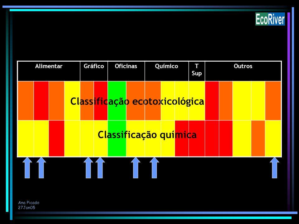 Classificação ecotoxicológica