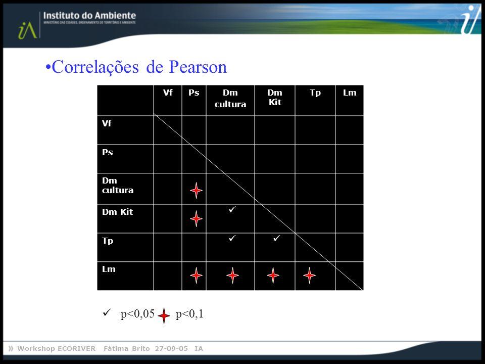 Correlações de Pearson