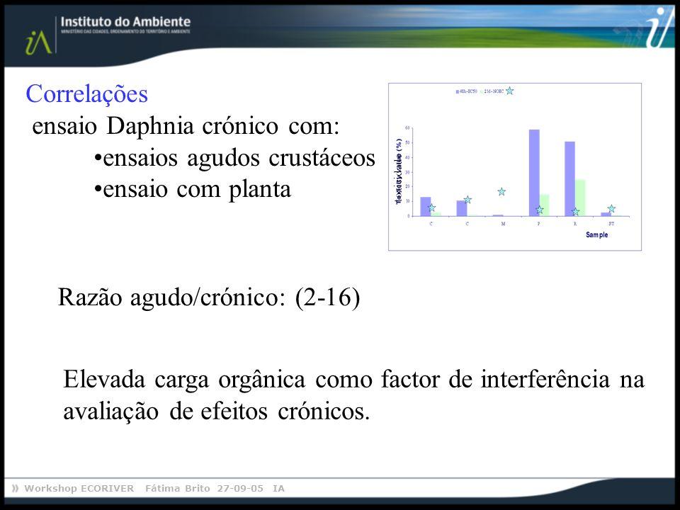 ensaio Daphnia crónico com: ensaios agudos crustáceos