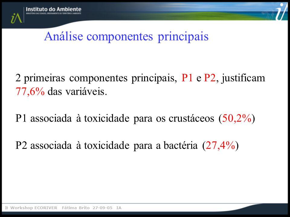 Análise componentes principais