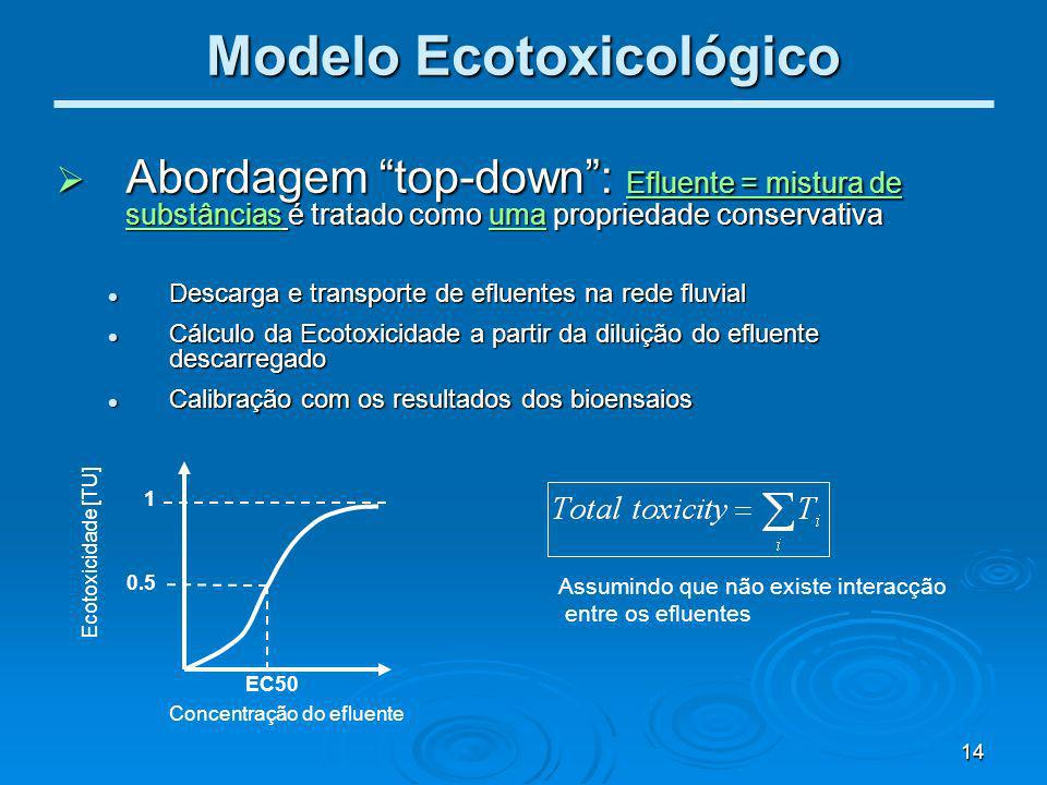 Modelo Ecotoxicológico