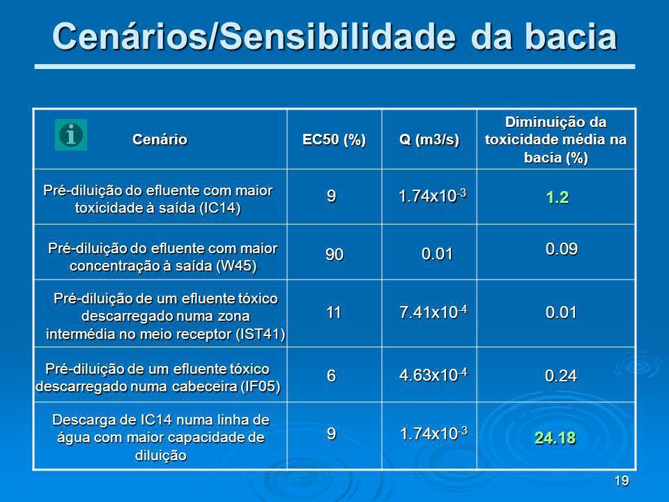 Cenários/Sensibilidade da bacia