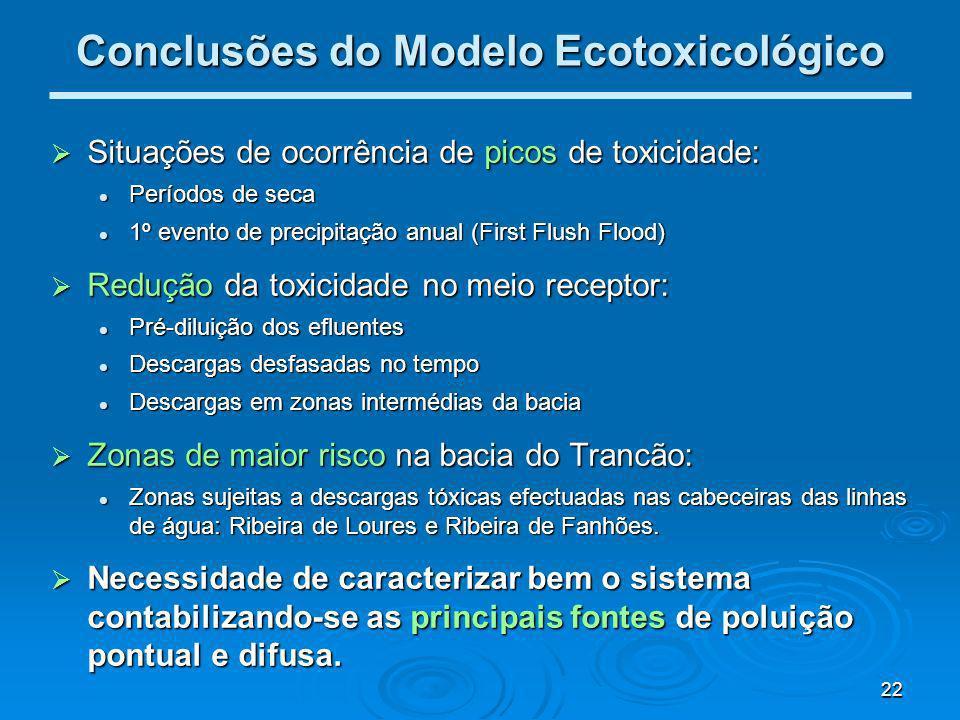 Conclusões do Modelo Ecotoxicológico