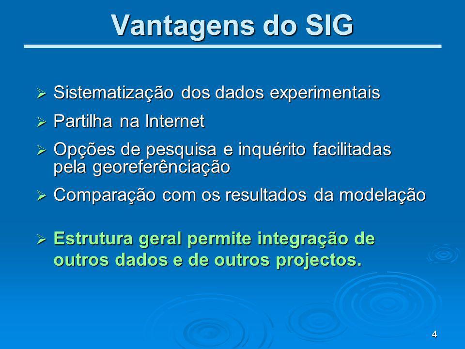 Vantagens do SIG Sistematização dos dados experimentais