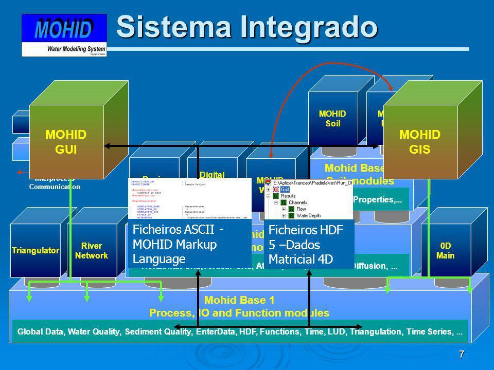 Sistema Integrado MOHID GIS GUI