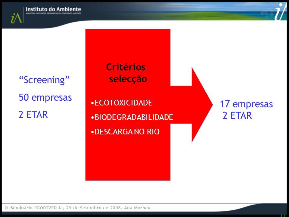 Critérios selecção Screening 50 empresas 2 ETAR 17 empresas 2 ETAR