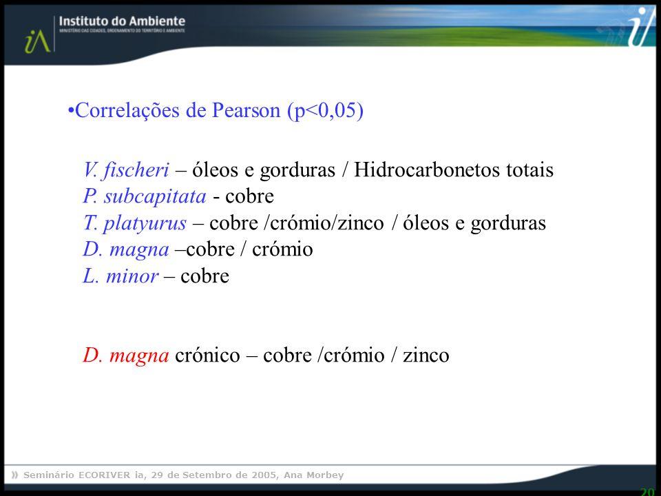 Correlações de Pearson (p<0,05)