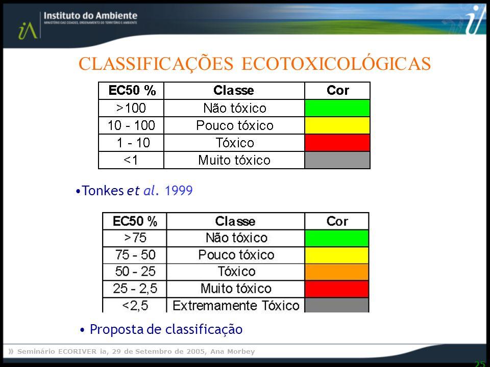 CLASSIFICAÇÕES ECOTOXICOLÓGICAS