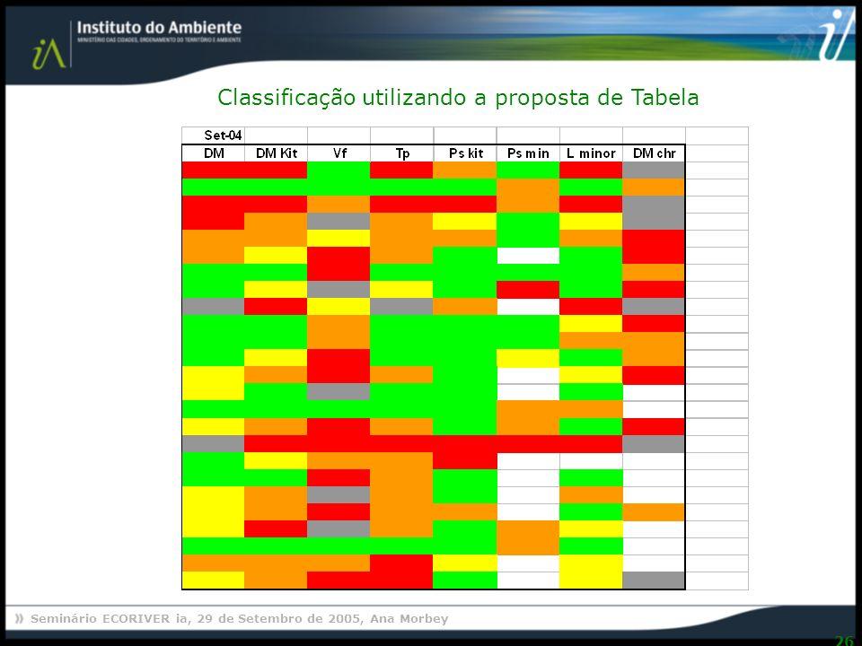 Classificação utilizando a proposta de Tabela