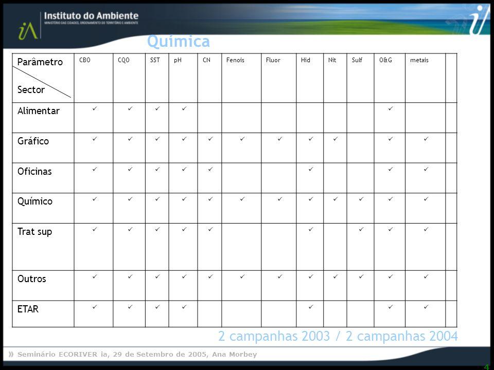 Química 2 campanhas 2003 / 2 campanhas 2004 Parâmetro Sector Alimentar
