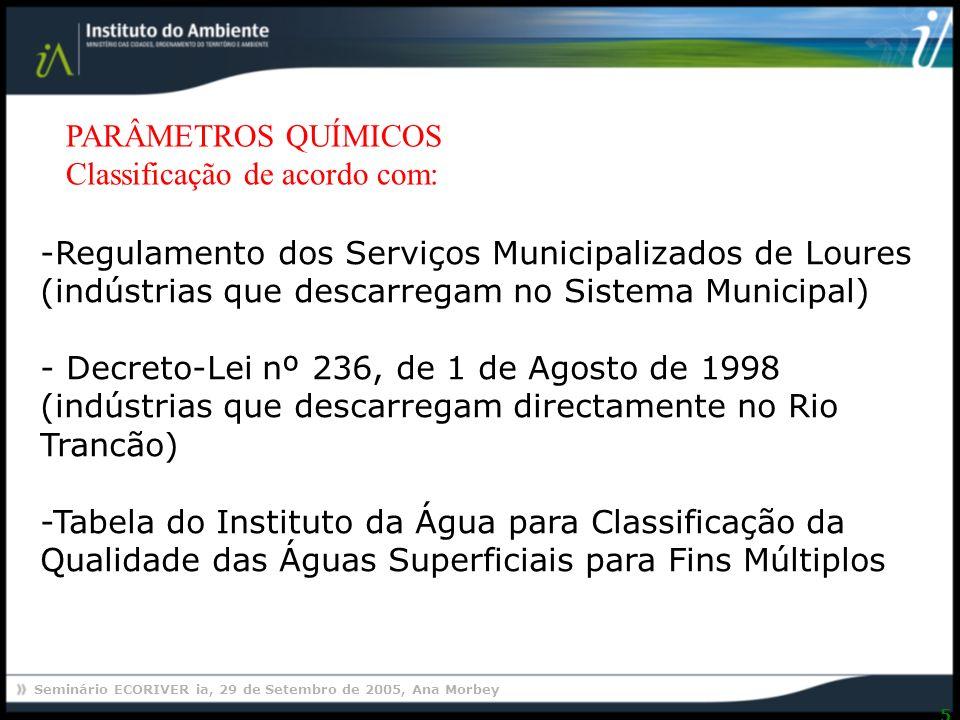 PARÂMETROS QUÍMICOS Classificação de acordo com: Regulamento dos Serviços Municipalizados de Loures.