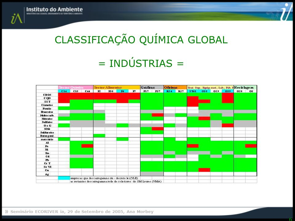 CLASSIFICAÇÃO QUÍMICA GLOBAL