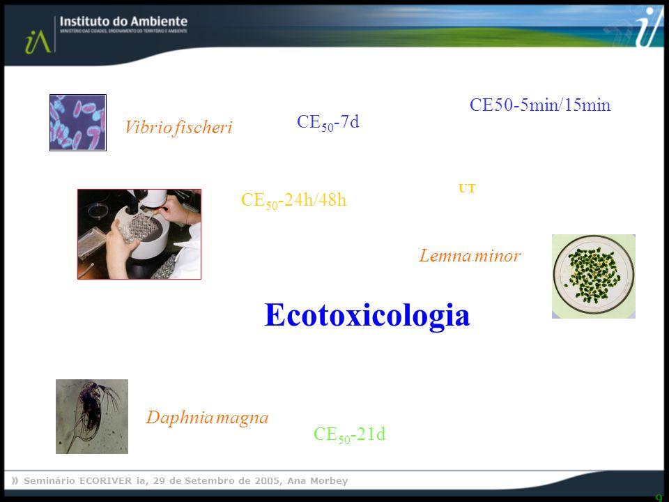 Ecotoxicologia CE50-5min/15min CE50-7d Vibrio fischeri UT CE50-24h/48h