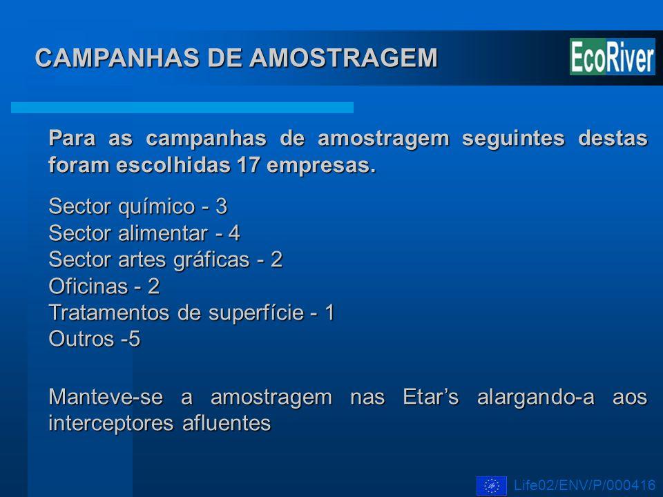 CAMPANHAS DE AMOSTRAGEM