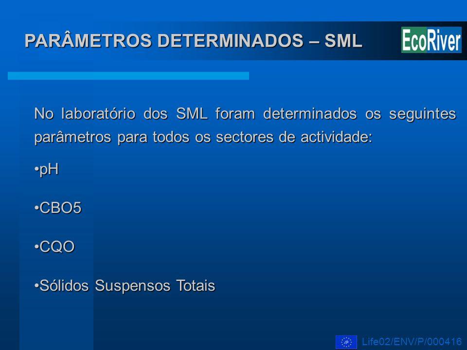 PARÂMETROS DETERMINADOS – SML