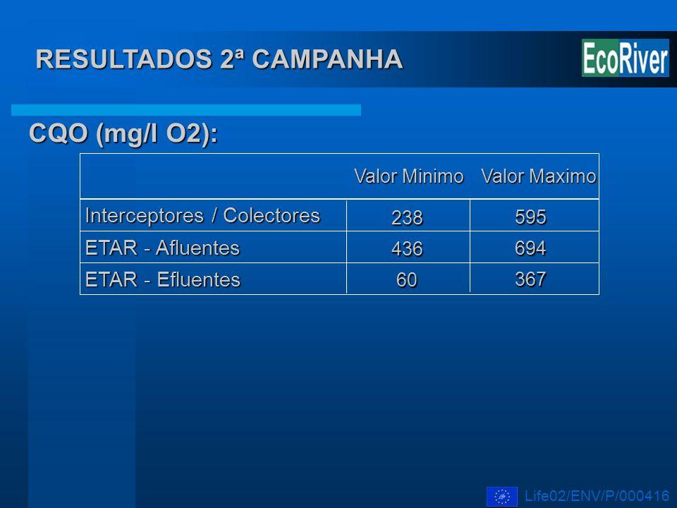 RESULTADOS 2ª CAMPANHA CQO (mg/l O2): Interceptores / Colectores