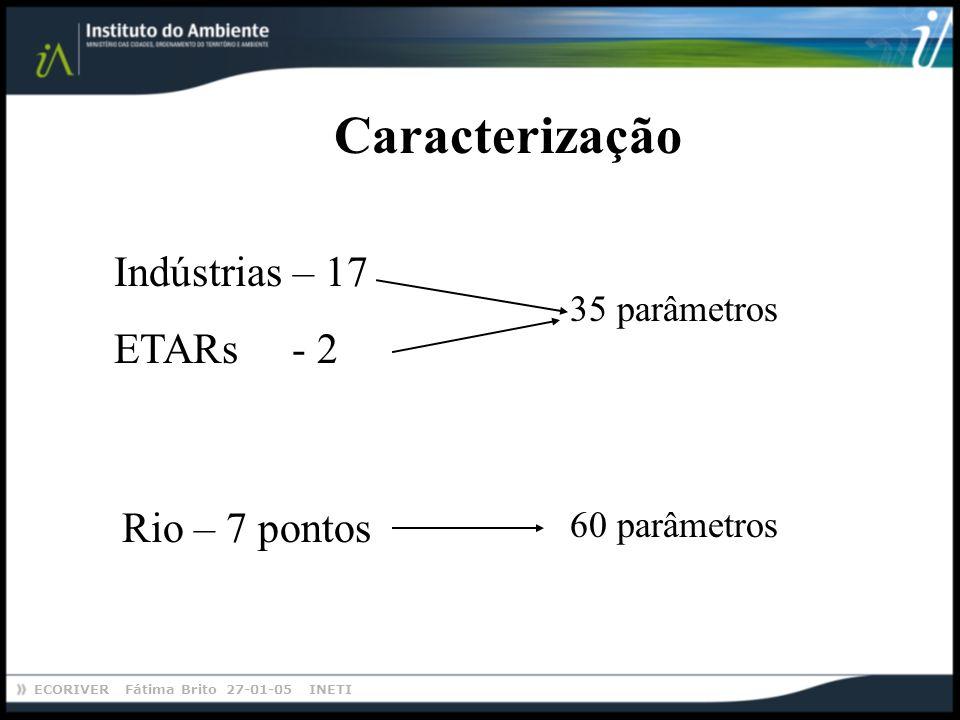 Caracterização Indústrias – 17 ETARs - 2 Rio – 7 pontos 35 parâmetros