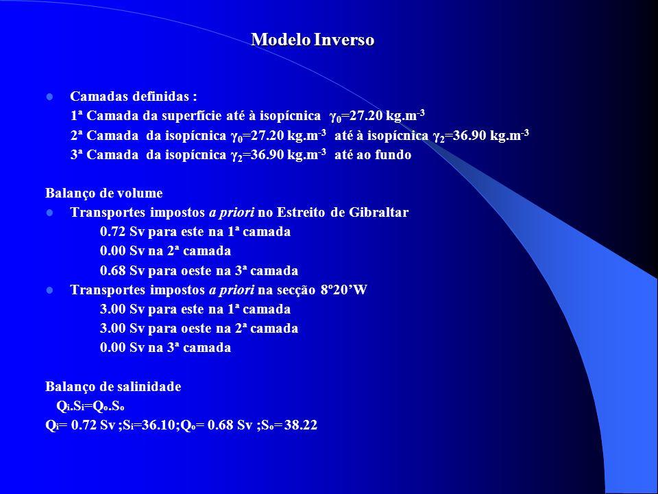 Modelo Inverso Camadas definidas :