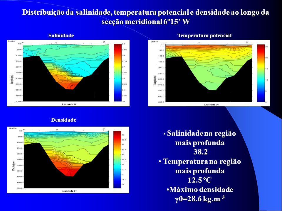 Temperatura potencial Temperatura na região mais profunda