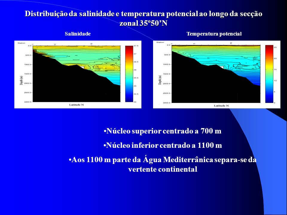 Núcleo superior centrado a 700 m Núcleo inferior centrado a 1100 m