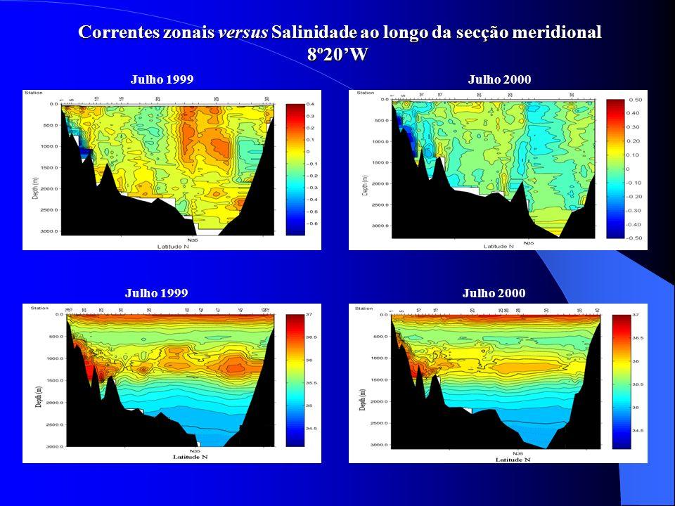 Correntes zonais versus Salinidade ao longo da secção meridional 8º20'W