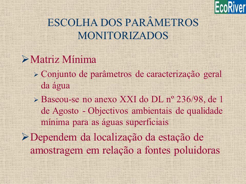 ESCOLHA DOS PARÂMETROS MONITORIZADOS