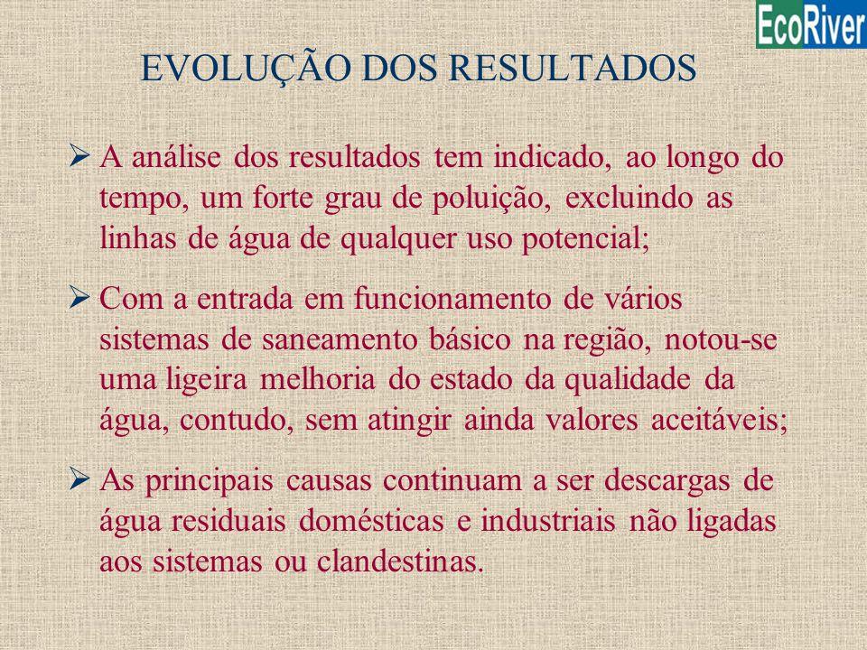 EVOLUÇÃO DOS RESULTADOS