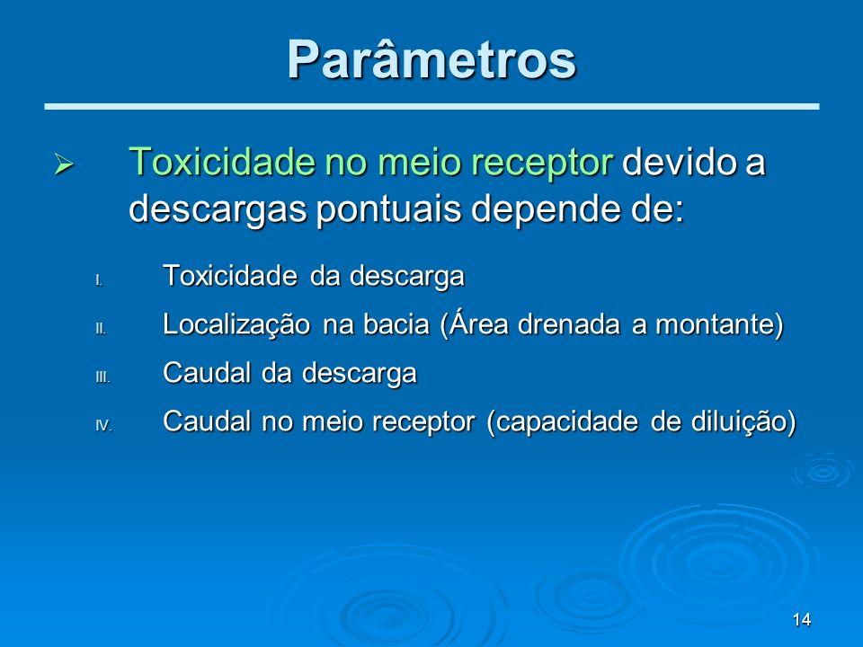 Parâmetros Toxicidade no meio receptor devido a descargas pontuais depende de: Toxicidade da descarga.