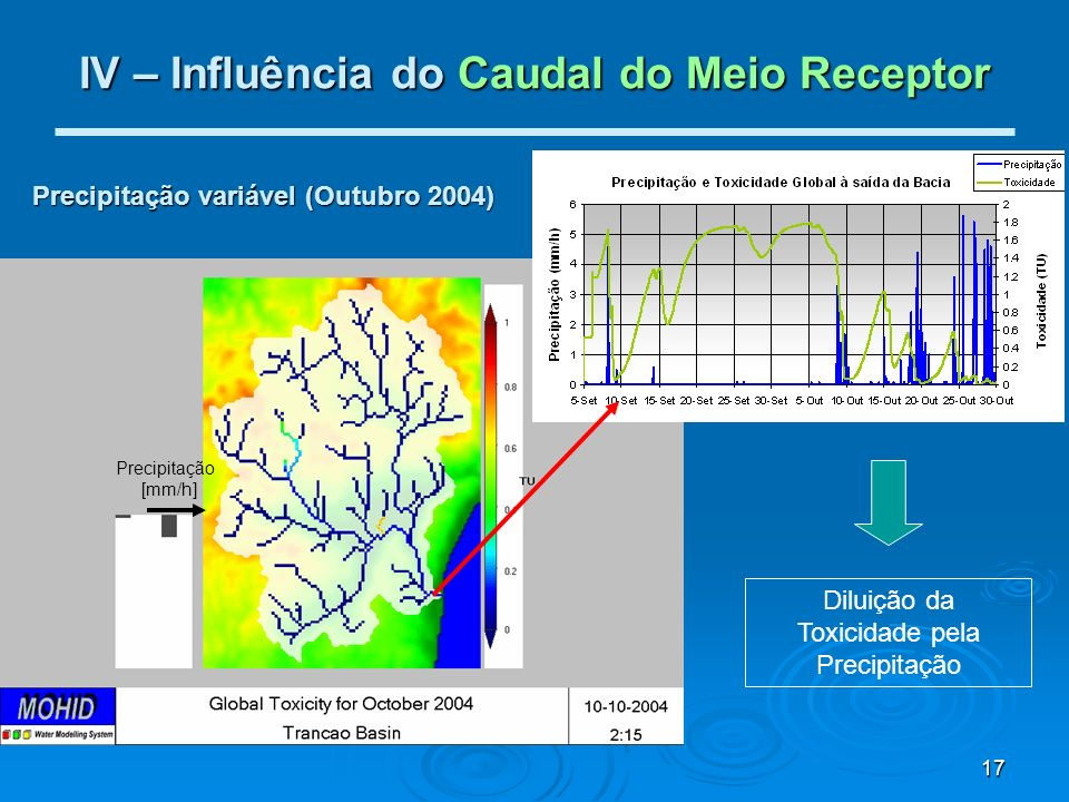 IV – Influência do Caudal do Meio Receptor
