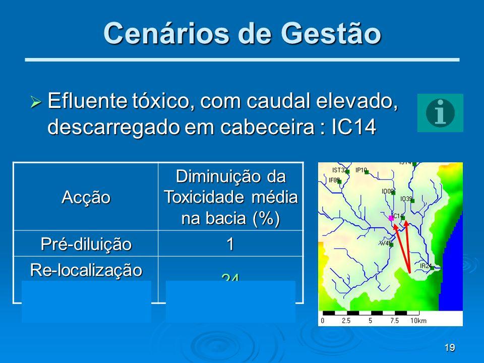 Cenários de Gestão Efluente tóxico, com caudal elevado, descarregado em cabeceira : IC14. Acção. Diminuição da Toxicidade média na bacia (%)