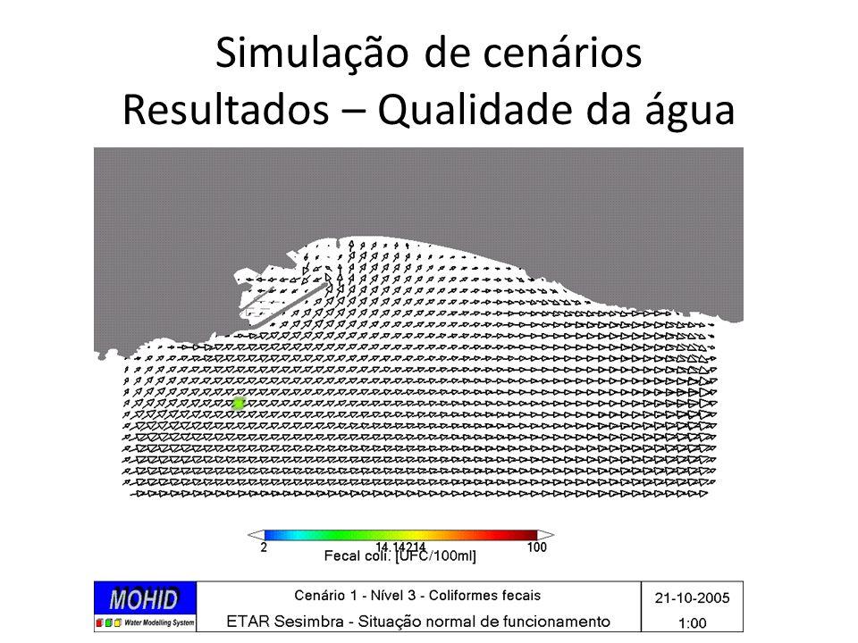 Simulação de cenários Resultados – Qualidade da água