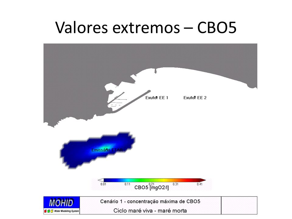 Valores extremos – CBO5