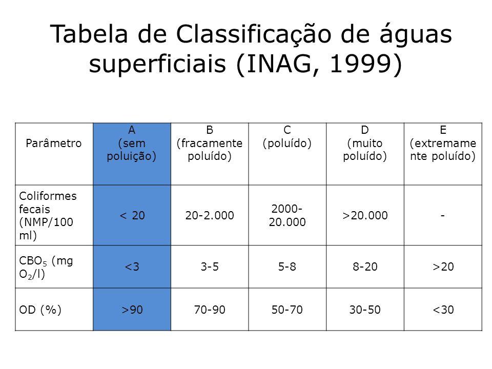 Tabela de Classificação de águas superficiais (INAG, 1999)