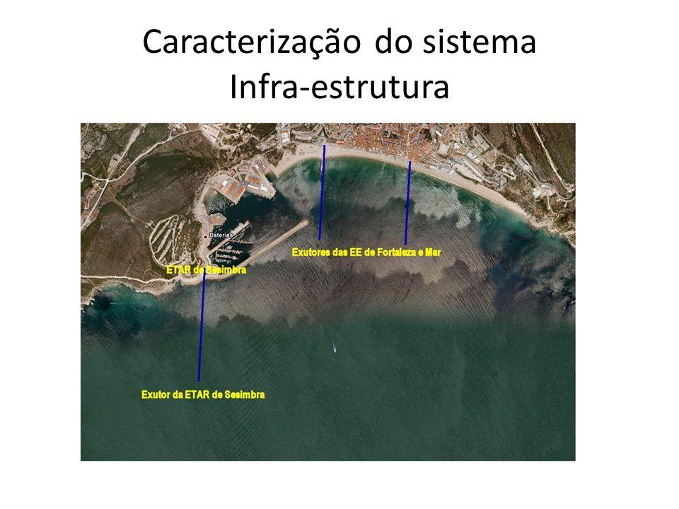 Caracterização do sistema Infra-estrutura