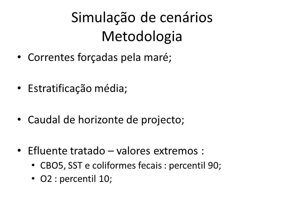 Simulação de cenários Metodologia