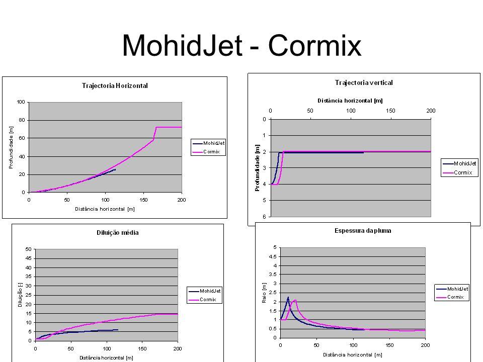 MohidJet - Cormix