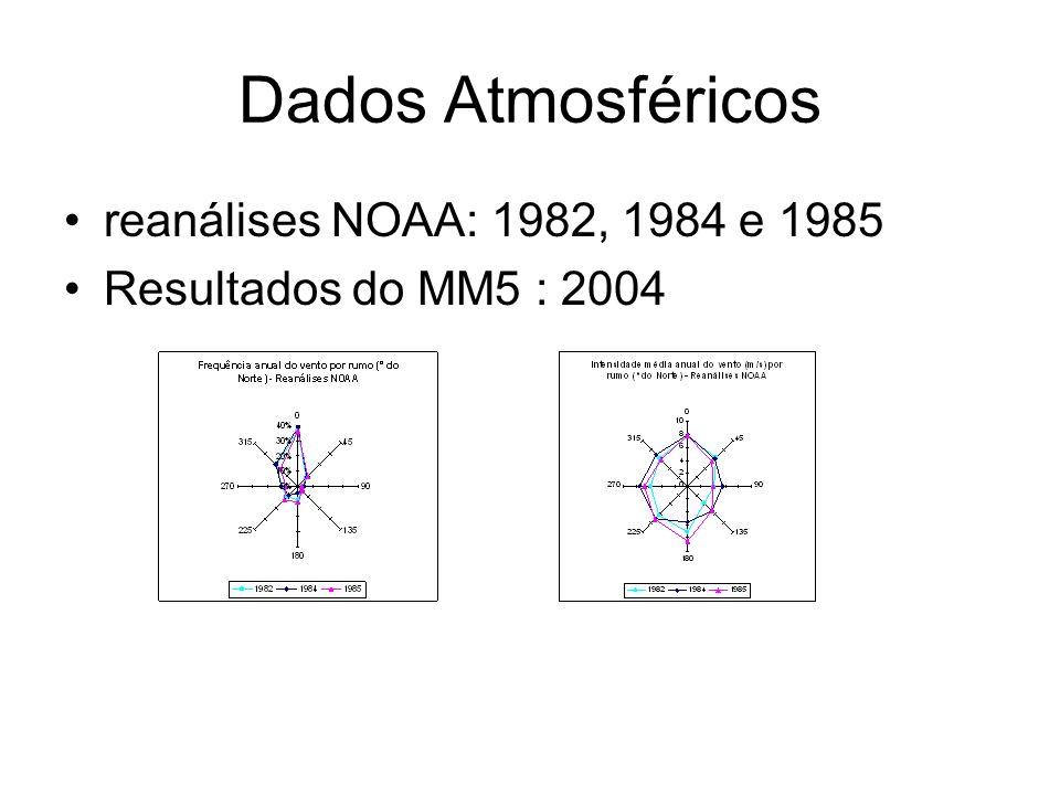 Dados Atmosféricos reanálises NOAA: 1982, 1984 e 1985