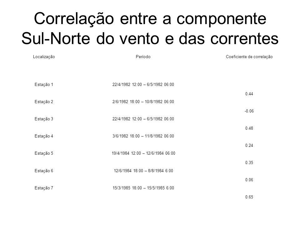 Correlação entre a componente Sul-Norte do vento e das correntes