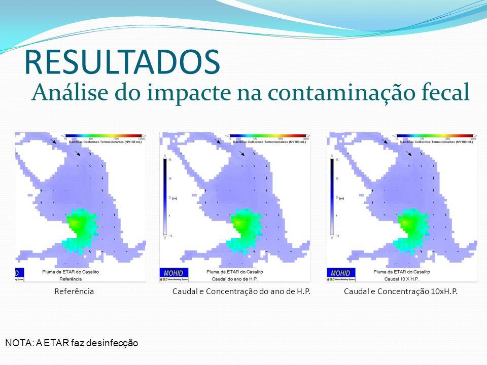 RESULTADOS Análise do impacte na contaminação fecal Referência