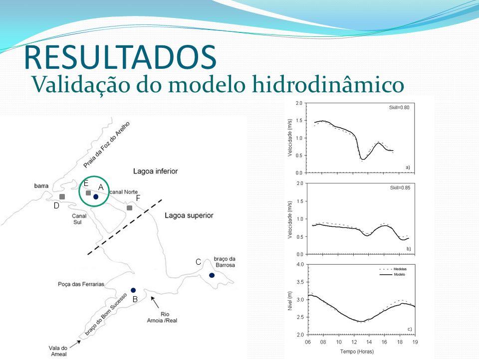 RESULTADOS Validação do modelo hidrodinâmico E A F D C B