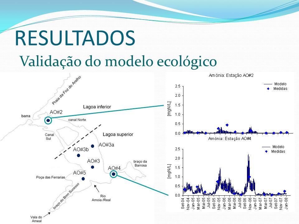 RESULTADOS Validação do modelo ecológico AO#2 AO#3a AO#3b AO#3 AO#4