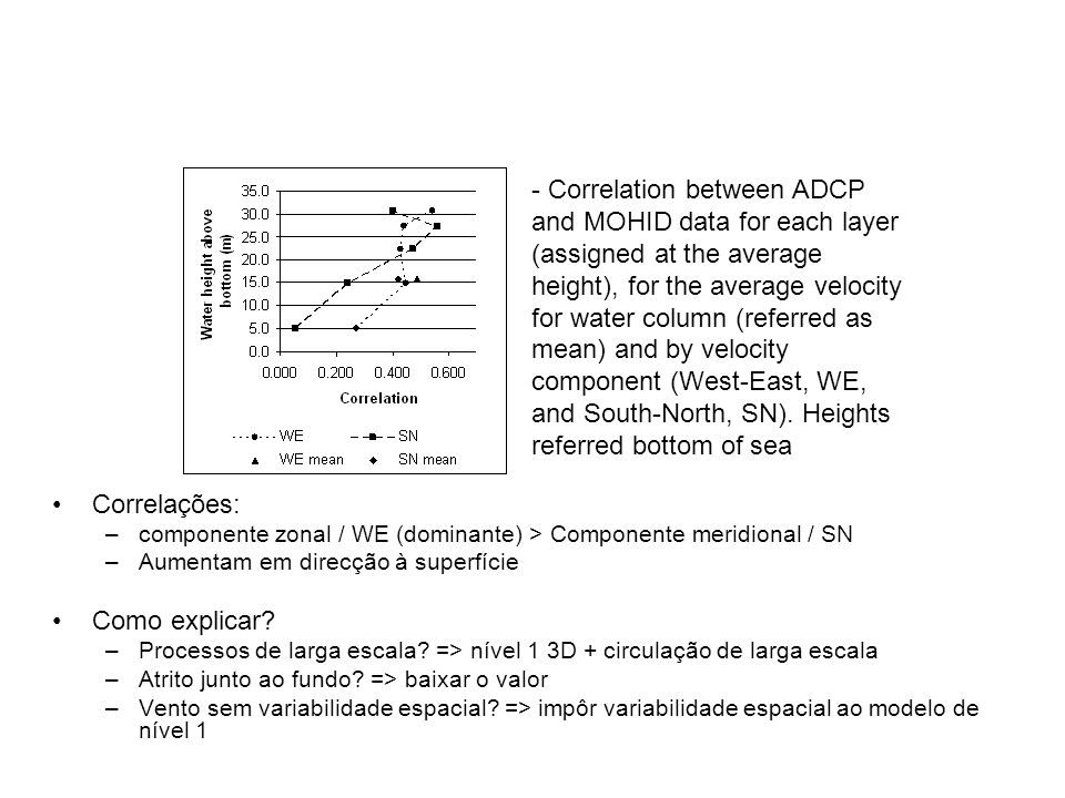 - Correlation between ADCP and MOHID data for each layer (assigned at the average height), for the average velocity for water column (referred as mean) and by velocity component (West-East, WE, and South-North, SN). Heights referred bottom of sea