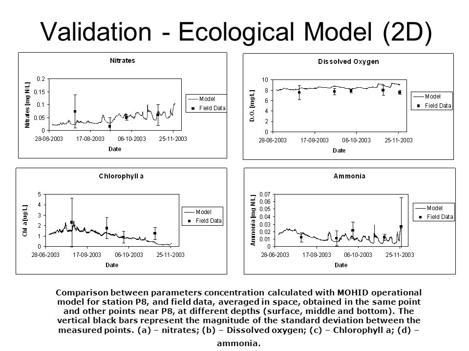 Validation - Ecological Model (2D)