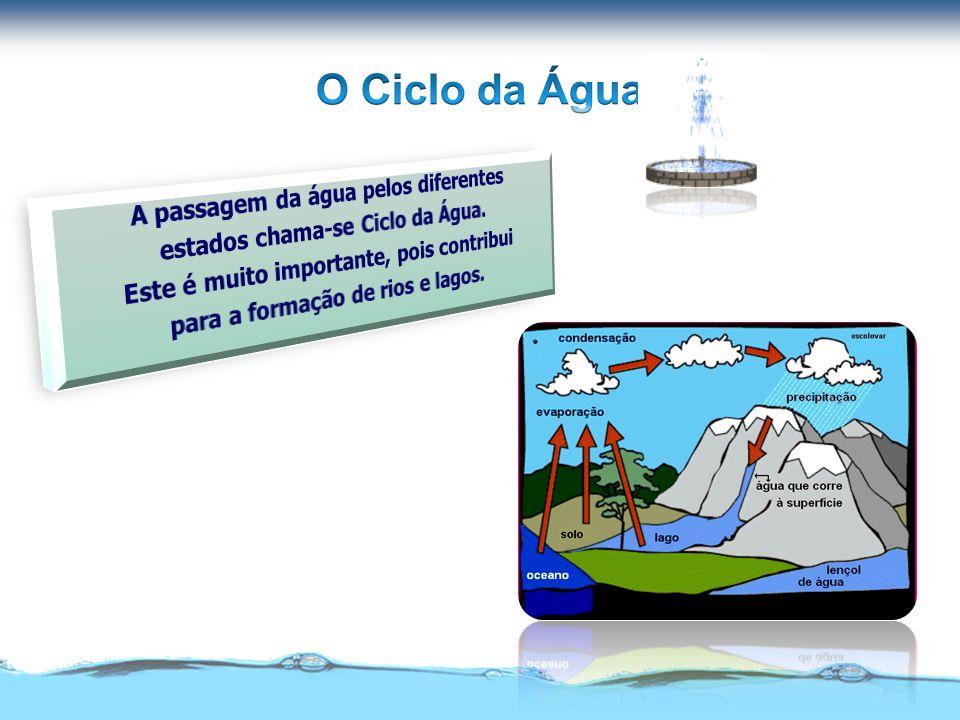 O Ciclo da Água A passagem da água pelos diferentes
